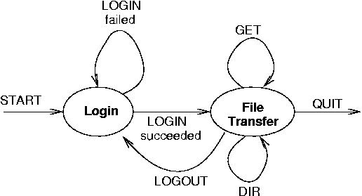state diagram login example state
