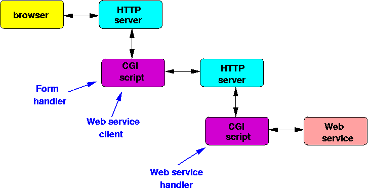 Server write a string to client perl
